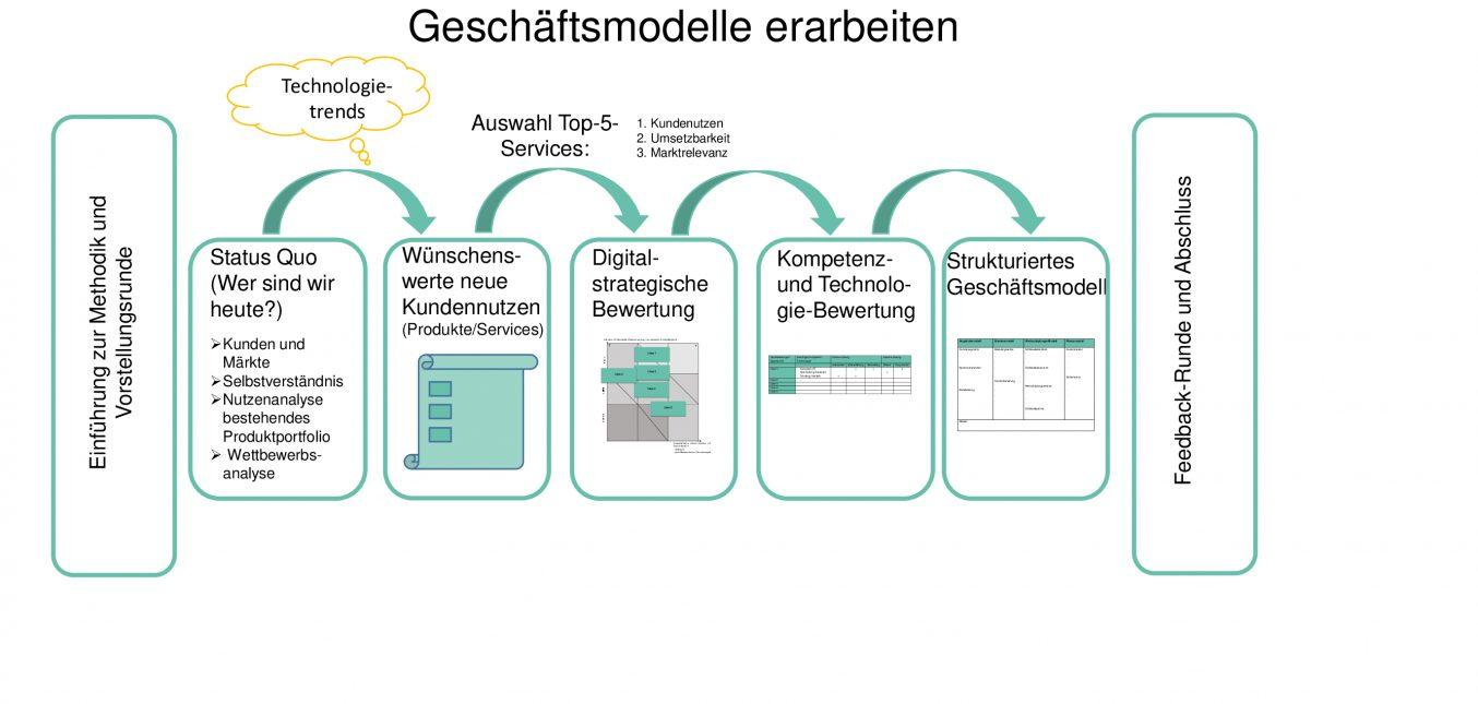 AnGeWaNt goes Video:  Generische Entwicklung hybrider Geschäftsmodelle
